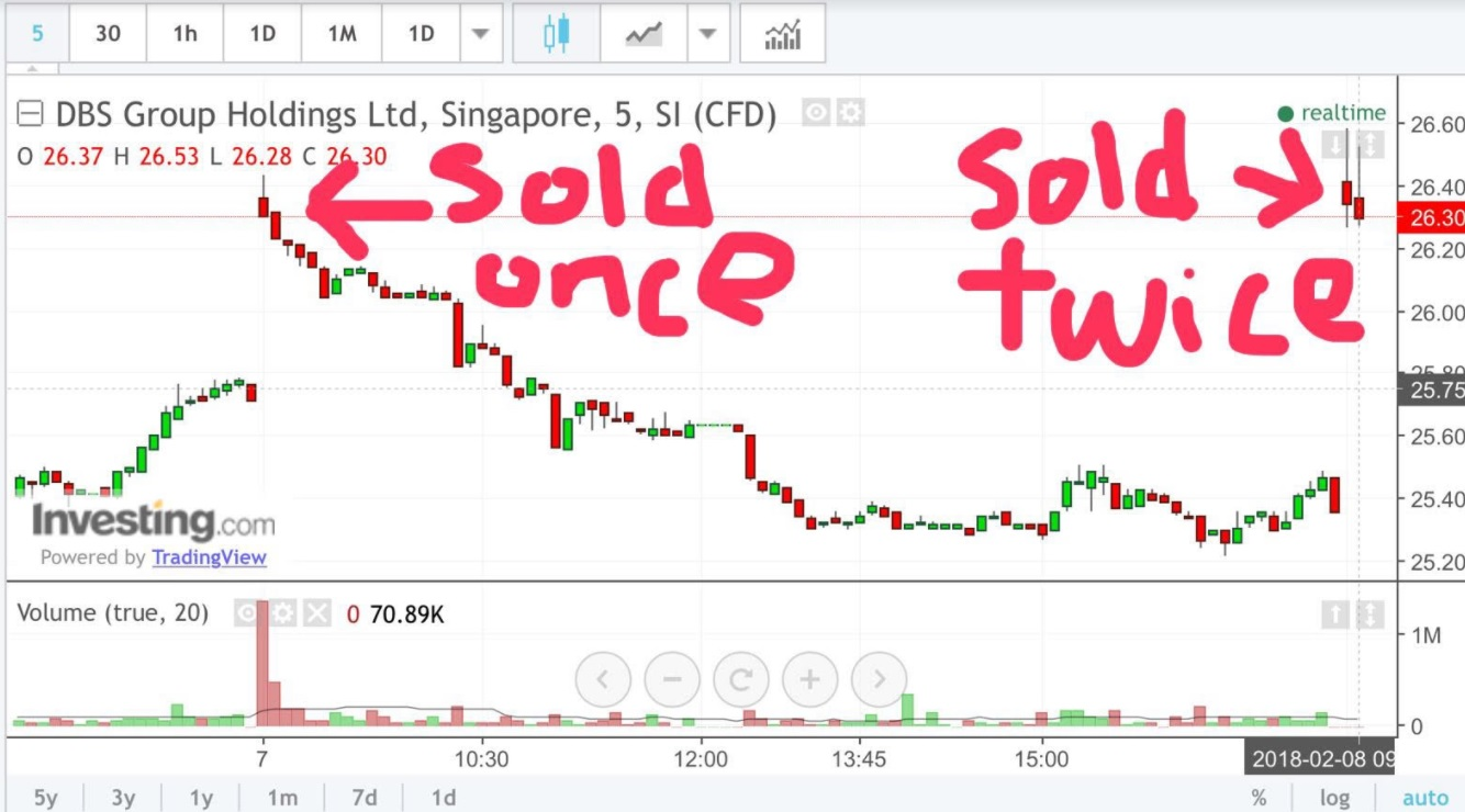 stock market best kept secrets dbs   hole in chart 2