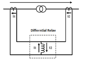 Differential relay at Normal Condition
