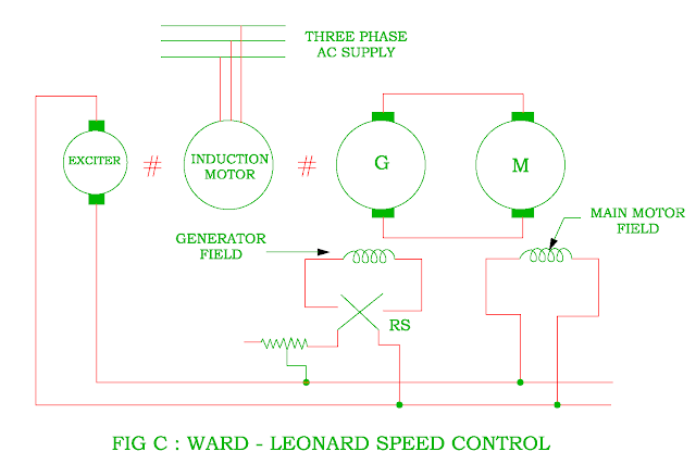 ward-leonard-speed-control-of-dc-shunt-motor.png