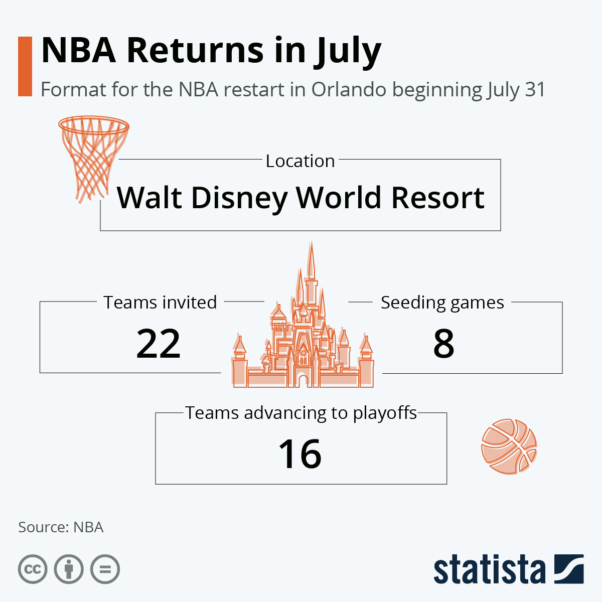 NBA to continue amidst COVID-19 #Infographic