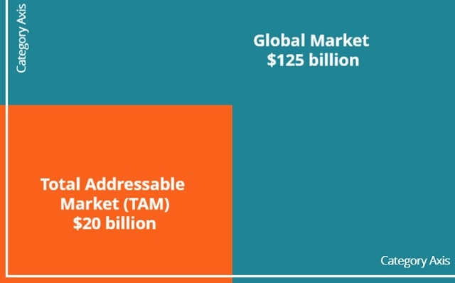 total addressable market tam global markets