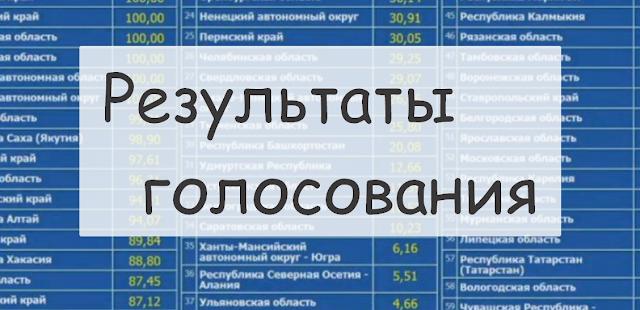 Результаты голосования по поправкам в Конституцию