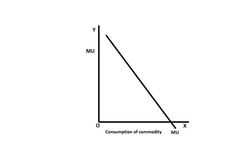 marginal utility curve