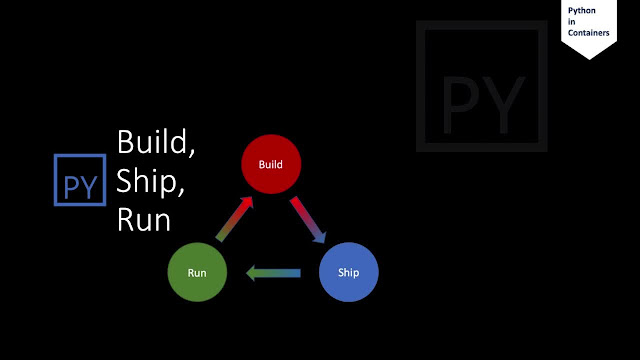 Python in Containers