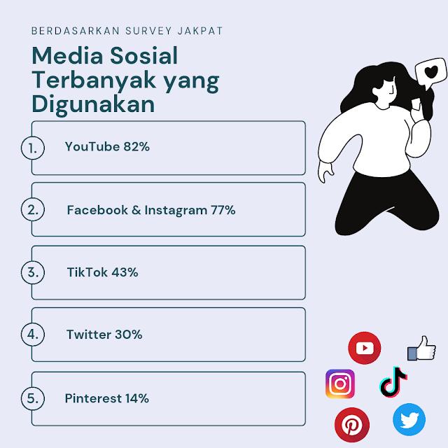 Media sosial terbanyak digunakan