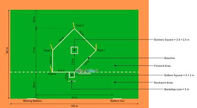 Contoh Gambar Dan Ukuran Lapangan Rounders Beserta Keterangannya Lengkap