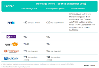 Recharge Offers September 2018