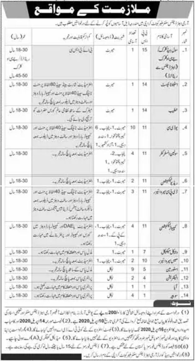 Latest Pak Army Air Defence Centre Malir Cantt Karachi Jobs 2020 for 45+ Clerks Supervisors, Instructors, Storeman & Others