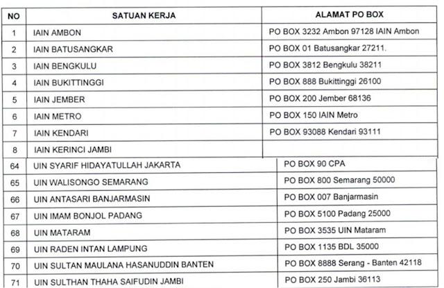 Lowongan CPNS Kemenag (Kementrian Agama) Tahun 2017