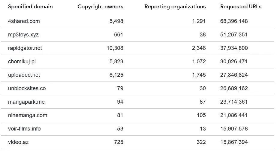"""يطلب أصحاب حقوق الطبع والنشر من Google إزالة 5 مليارات رابط """"مقرصن"""""""