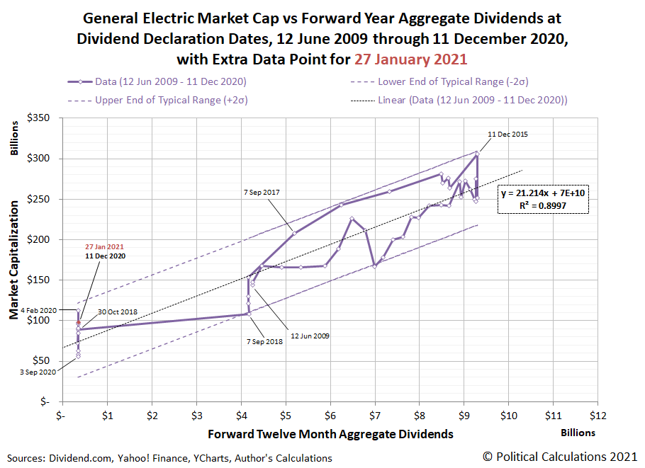 GE Market Cap vs Forward Year Aggregate Dividends at Dividend Declaration Dates, 12 June 2009 - 11 December 2020