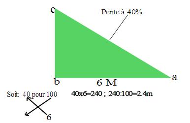 Le m tier de couvreur lecture de plan - Comment calculer le nombre de tuiles pour un toit ...