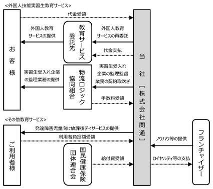 その他の事業の事業系統図