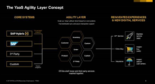 The YaaS Agility Layer Concept SAP Hybris Holger Mueller Constellation Research