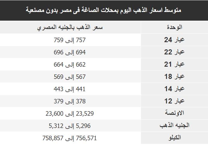 اسعار الذهب اليوم فى مصر Gold السبت 14 ديسمبر 2019