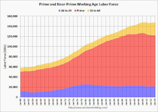 Prime Working Age Labor Force