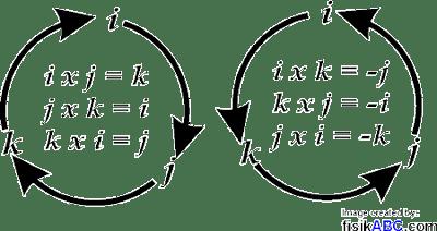 Siklus Perkalian Silang Vektor (Cross Product)