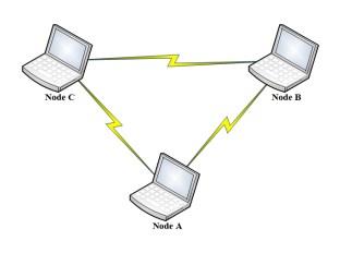 Teknologi jaringan nirkabel sulistyowati adalah mode jaringan wlan yang sangat sederhana sebab tidak memerlukan access point untuk host dapat berkomunikasi setiap host cukup memiliki transmitter ccuart Choice Image