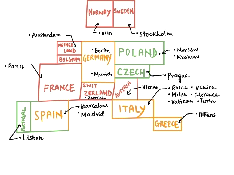 So there's your flowchart to plan a Euro trip out effectively.