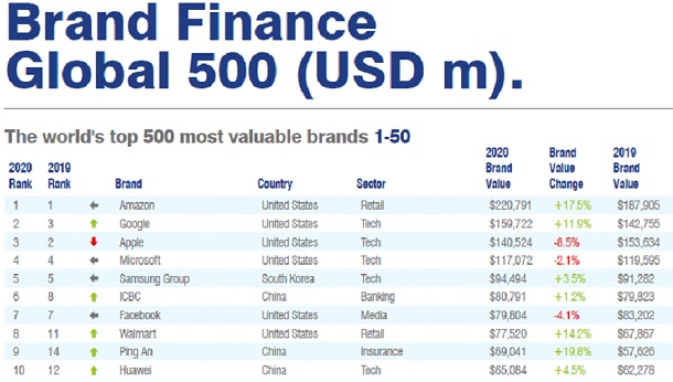 Huawei Brand Finance Global 500 2020 report