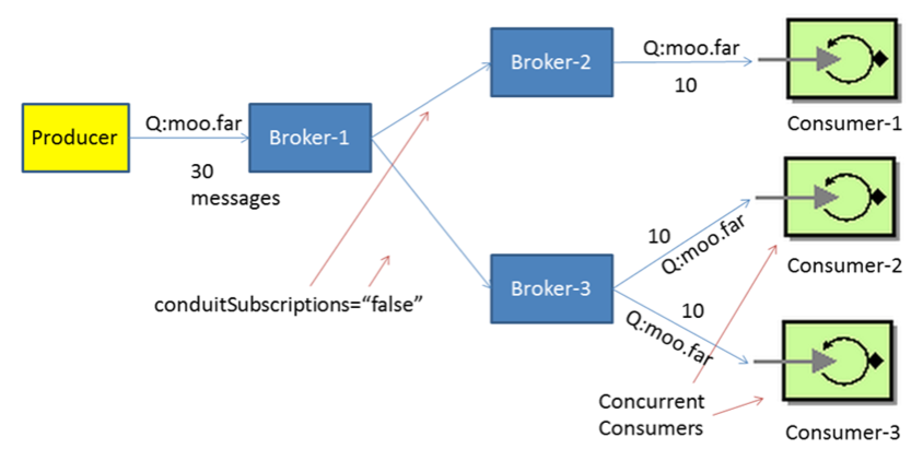 ActiveMQ - Network of Brokers Explained (Part Four) - DZone