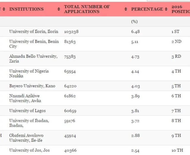 Most Sought-After Universities in Nigeria (Details) – Released by JAMB