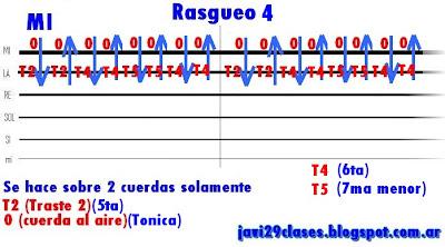 gráfico de rasgueo 4 de rock, rock & roll, rocanrol en guitarra