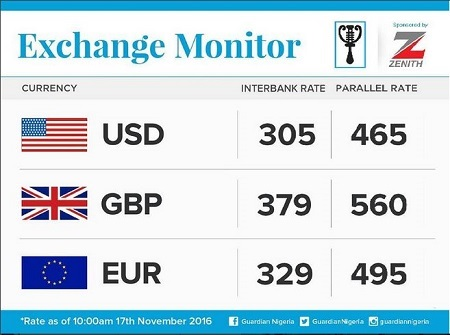 Bad News: Naira Crashes Again in the Black Market... See Current Value