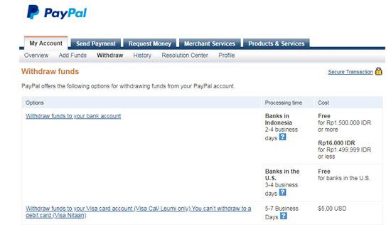 Dashboard Pencairan Dana PayPal ke Rupiah