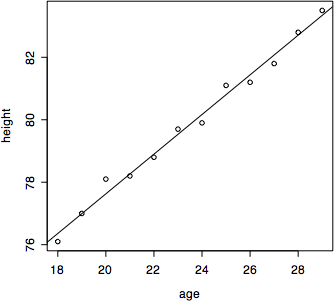 """Figure 2. fungsi abline yang membuat """"Line of Best Fit"""" pada scaterplot."""