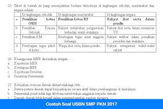 Contoh Soal USBN SMP PKN 2017
