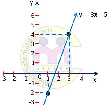 Contoh 4. Grafik Persamaan Garis Lurus