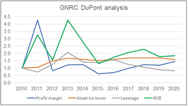 GNRC DuPont Analysis
