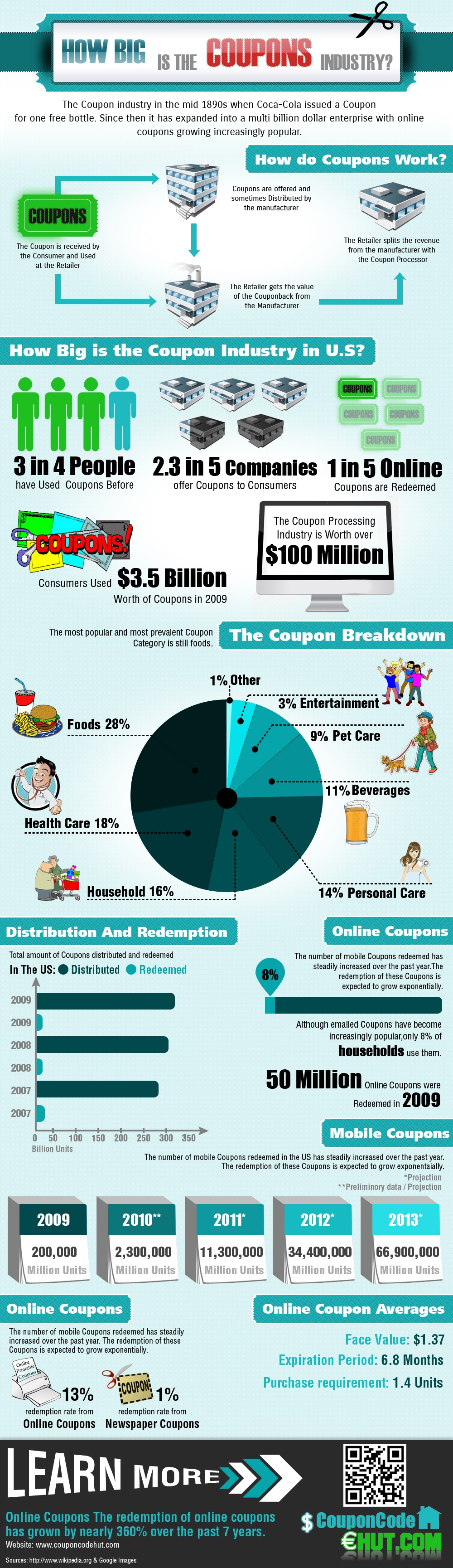 How Big Is The Coupons Industry?  #Infographic