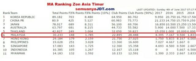 MA Ranking Terkini Malaysia Berjaya Memintas Hong Kong Di Tempat Ke-6, Walaupun JDT Terkandas!