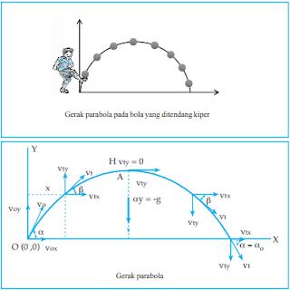 Persamaan Gerak Parabola