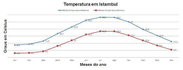 Gráfico do clima em Istambul na Turquia