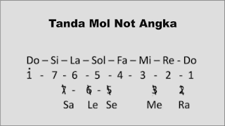 gambar tanda mol pada not angka