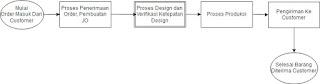 Diagram-alur-proses-sistem-informasi-administrasi-digital-printing