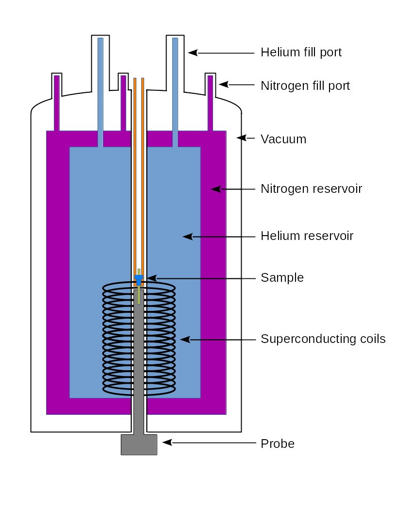 hight resolution of inside this sits a dewar filled with liquid nitrogen inside the liquid nitrogen reservoir is a dewar holding liquid helium which houses the