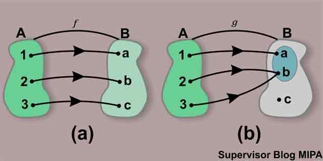 Definisi fungsi surjektif injektif bijektif contoh soal dan fungsi injektif ccuart Gallery