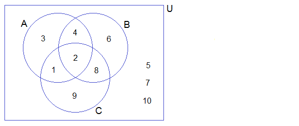 Representation of sets in venn diagram