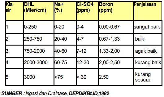 Tabel Klasifikasi air pengairan (irigasi) menurut Scofield
