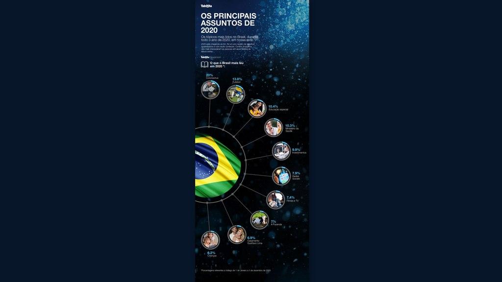 O ano de 2020 foi marcado por diferentes assuntos que despertaram o interesse globalmente - a pandemia da Covid-19, a eleição dos EUA e, até, assuntos de entretenimento, como o Big Brother Brasil e A Fazenda. Mas quais foram os que tiveram o maior número de leitores online no último ano?