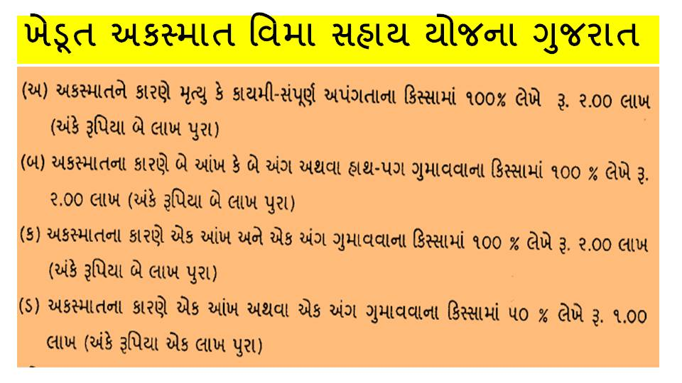 Khedut Akasmat Vima Yojan Form, Eligibility And Assistance Amount