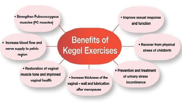 Benefits Of Kegel Exercises For Guys