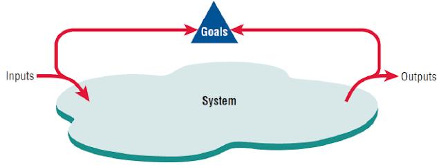 Sistem Output berfungsi sebagai umpan balik yang membandingkan  kinerja dengan tujuan yang ditentukan.