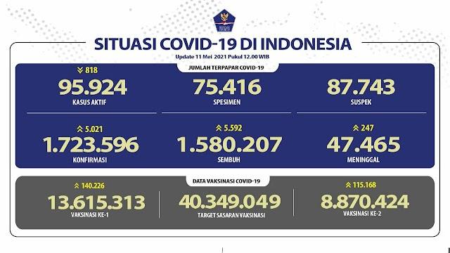 (11 Mei 2021) Jumlah Kasus Covid-19 di Indonesia Pukul 14.00 WIB