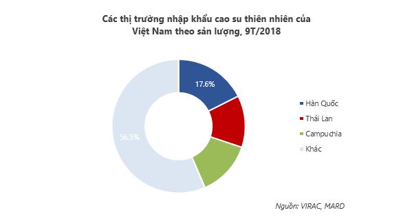 TẠI SAO  Đông Nam Bộ lại có diện tích sản lượng cao su cao nhất nước?
