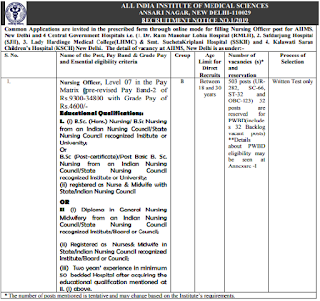 AIIMS Recruitment 2019